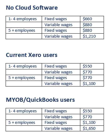 single touch payroll setup costs